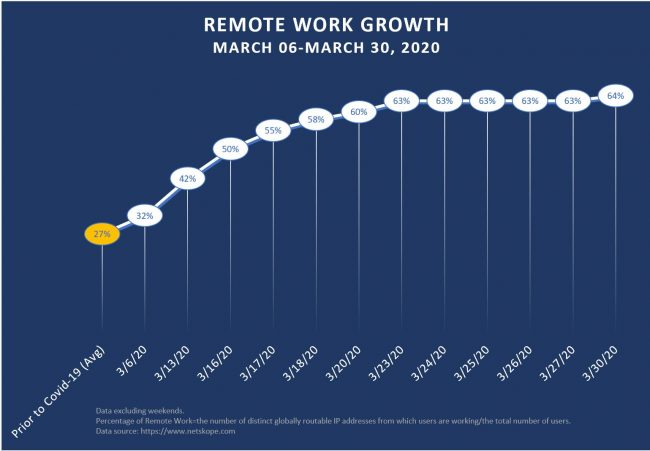 The Remote Workforce is Growing: Are you Ready?